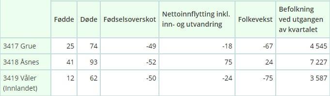 NEGATIVT TOTALT: Våler og Grue mister så mange innbyggere at totalen for Solør er negativt, selv om Åsnes øker med 24. Kilde: SSB.